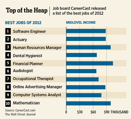 best and worst jobs of 2012 total trust trust is everything